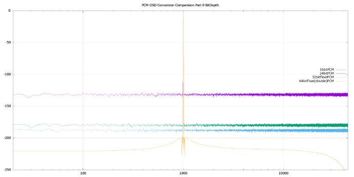 PCM-DSD%20Conversion%20Comparision%20Part%200%20BitDepth