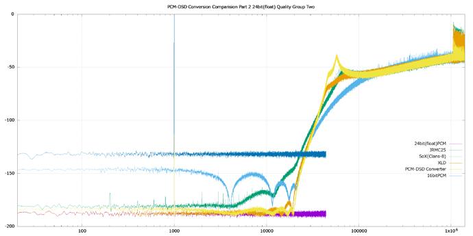 PCM-DSD%20Conversion%20Comparision%20Part%202%2024bit(float)%20Quality%20Group%20Two