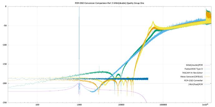PCM-DSD%20Conversion%20Comparision%20Part%203%2064bit(double)%20Quality%20Group%20One