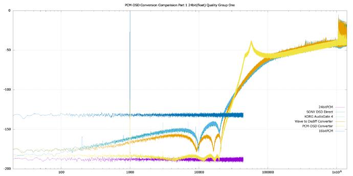 PCM-DSD%20Conversion%20Comparision%20Part%201%2024bit(float)%20Quality%20Group%20One