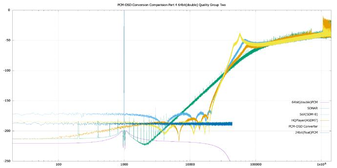 PCM-DSD%20Conversion%20Comparision%20Part%204%2064bit(double)%20Quality%20Group%20Two